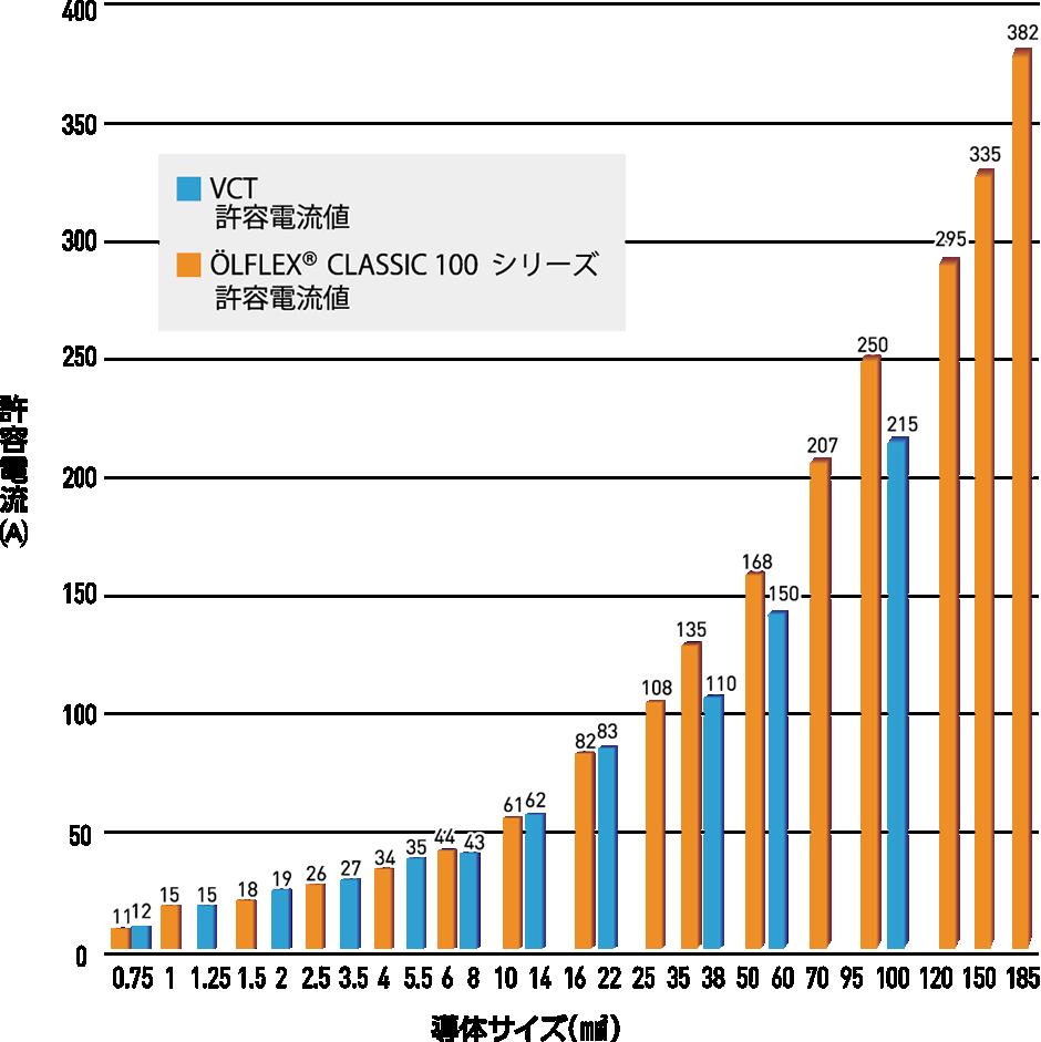 許容電流値比較グラフ