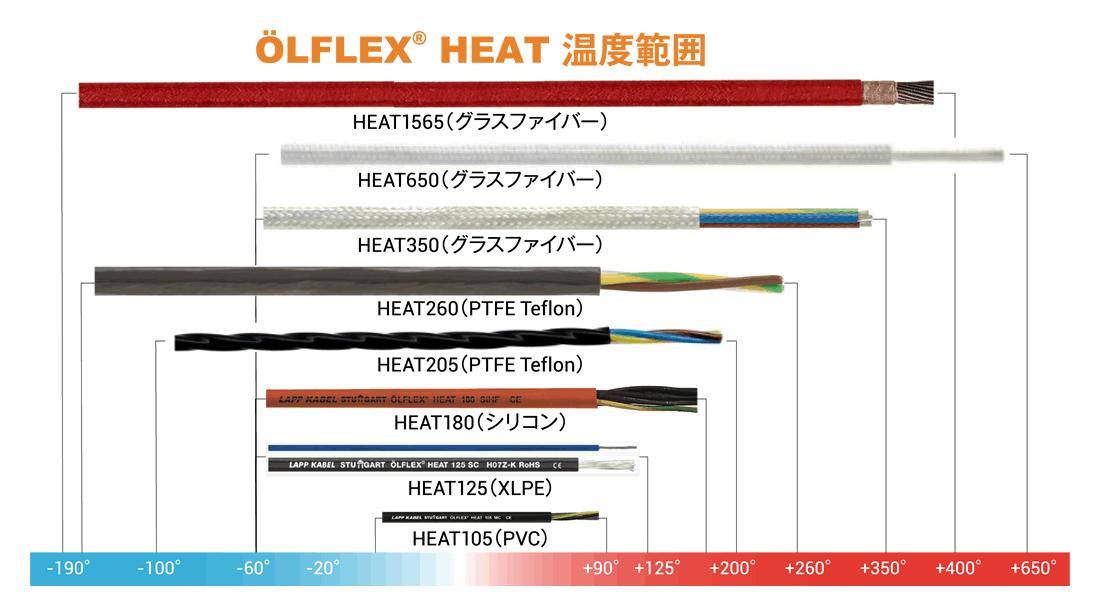 ÖLFLEX(R) HEAT 温度範囲