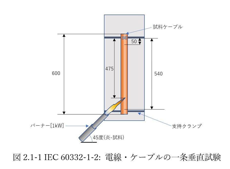 IEC 60332-1-2 電線・ケーブルの一条垂直試験