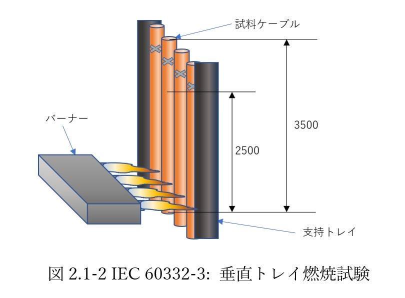 IEC 60332-3 垂直トレイ燃焼試験