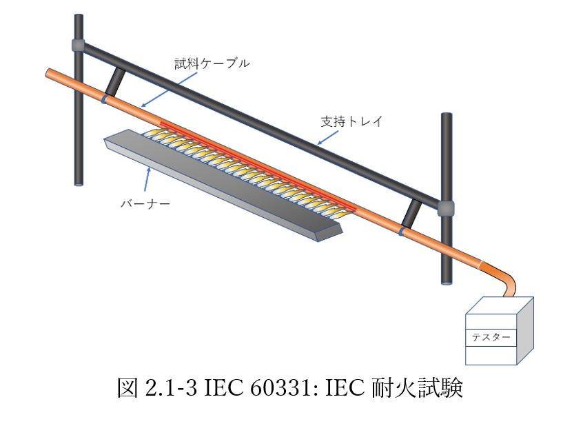 IEC 60331: IEC耐火試験