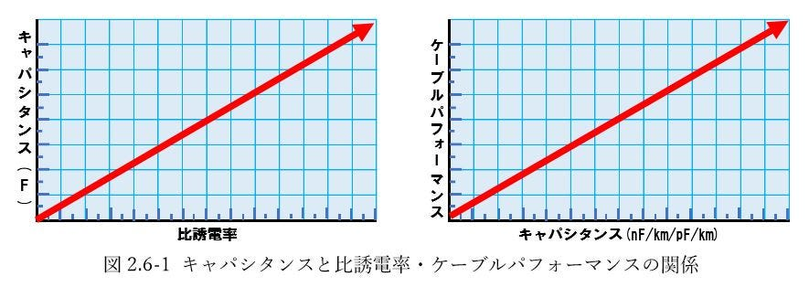 キャパシタンスと比誘電率・ケーブルパフォーマンスの関係