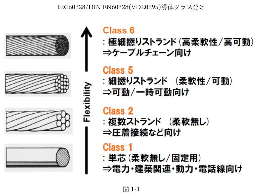 IEC 60228/DIN EN60228 (VDE0295)導体クラス分け